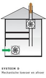 Geluid ventilatie systeem D