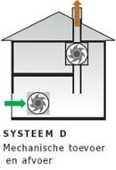 Geluidsoverdracht ventilatiesysteem D