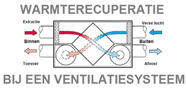 Ventilator Voor Badkamer ~ een modern ventilatiesysteem werkt volgens het tegenovergestelde